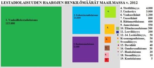Lestadiolaisryhmien_koko_2012