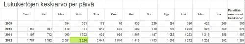 Annual Report keskiarvot 2009-2012