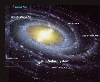 Milky Way Galaxy (Linnunrata) and the location of our solar system. (Graphic: NASA.)